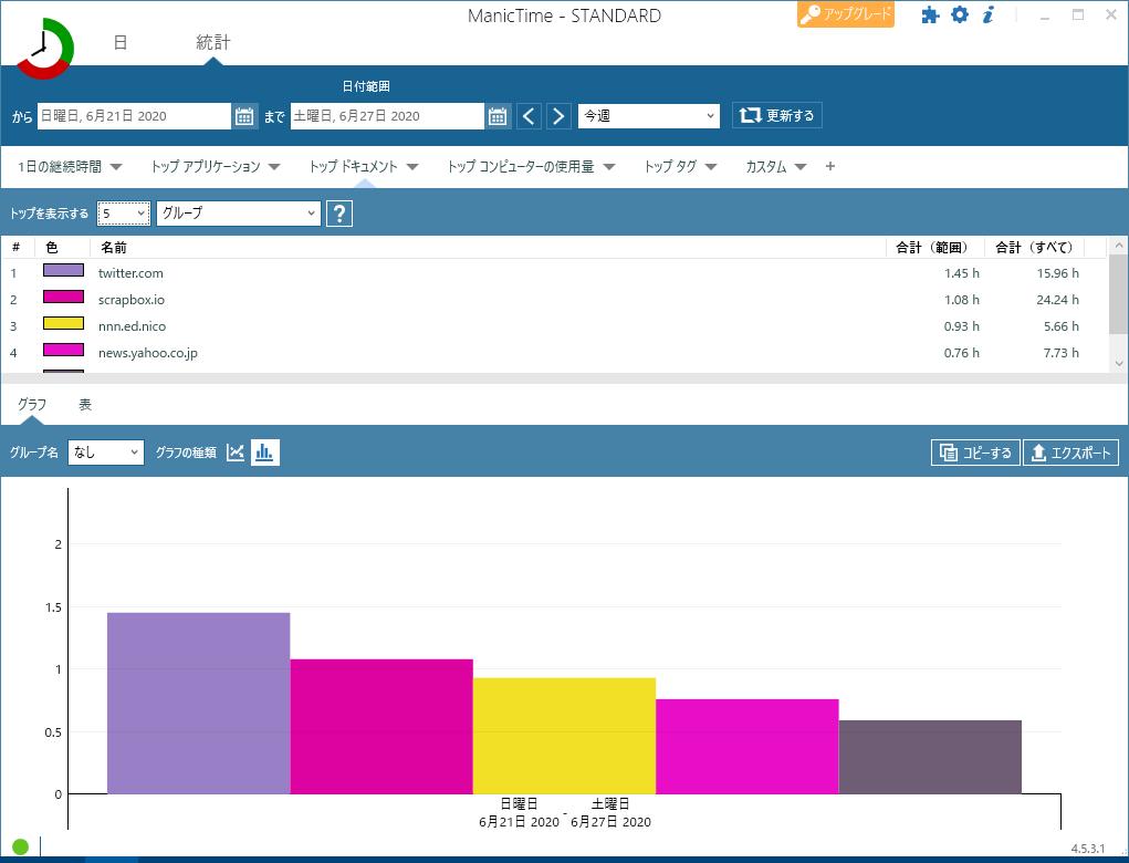 特定期間のドキュメント使用グラフ画面